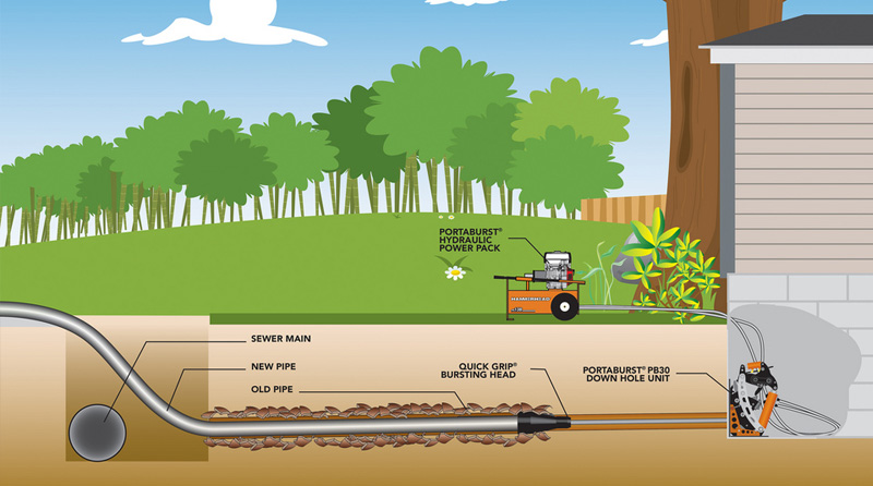 renowacja kanalizacji